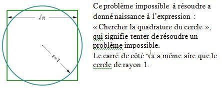 Le problème de la quadrature du cercle.jpg